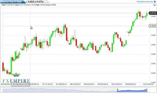 Natural Gas Forecast October 11, 2012, Technical Analysis