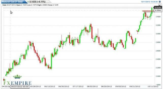 Natural Gas Forecast October 12, 2012, Technical Analysis