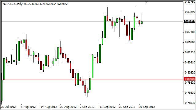 NZD/USD Forecast October 2, 2012, Technical Analysis