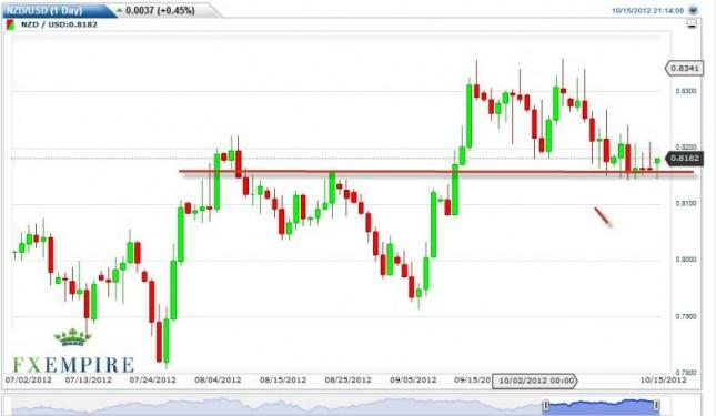 NZD/USD Forecast October 16, 2012, Technical Analysis