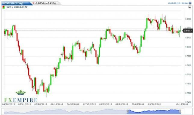 NZD/USD Forecast October 19, 2012, Technical Analysis