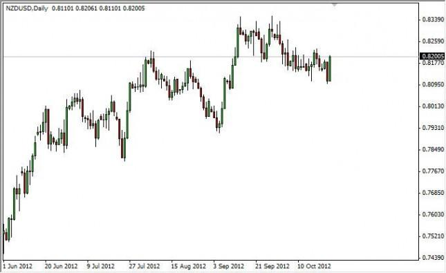 NZD/USD Forecast October 25, 2012, Technical Analysis