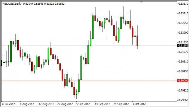 NZD/USD Forecast October 8, 2012, Technical Analysis