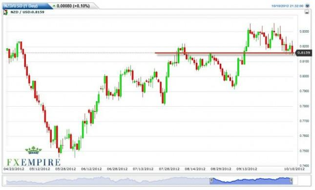 NZD/USD Forecast October 11, 2012, Technical Analysis