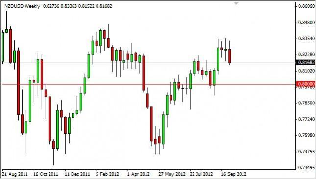 NZD/USD forecast for the week of October 8, 2012, Technical Analysis