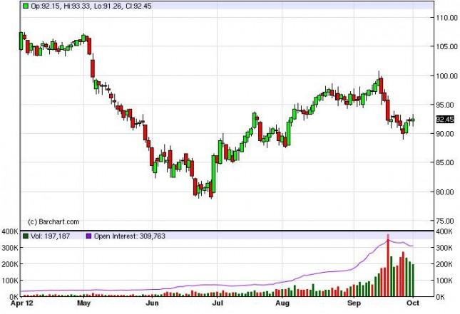 Crude Oil Prices Forecast October 2, 2012, Technical Analysis