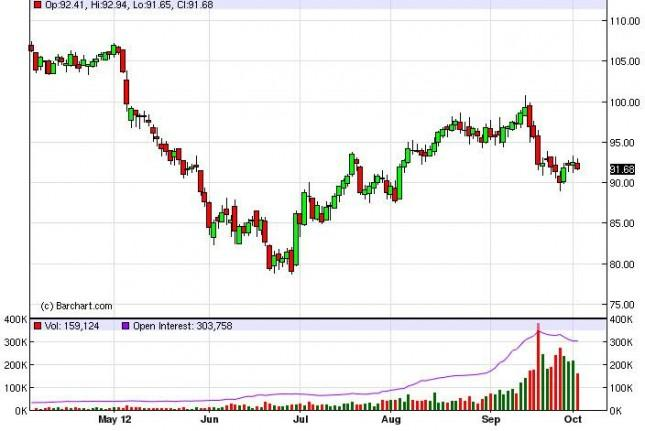 Crude Oil Prices October 3, 2012, Technical Analysis