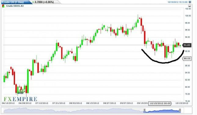 Crude Oil Prices October 16, 2012, Technical Analysis
