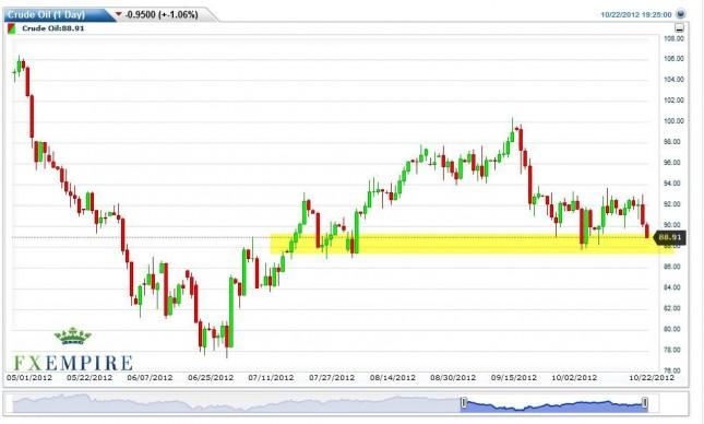 Crude Oil Futures Prices October 23, 2012, Technical Analysis