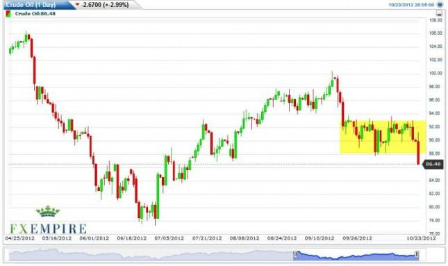 Crude Oil Prices Forecast October 24, 2012, Technical Analysis