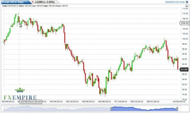 Crude Oil Prices October 4, 2012, Technical Analysis