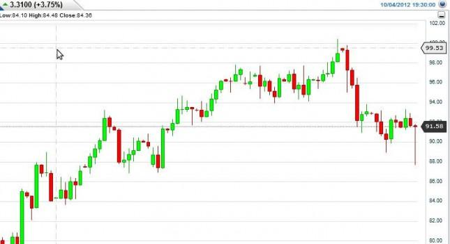 Crude Oil Prices October 5, 2012, Technical Analysis