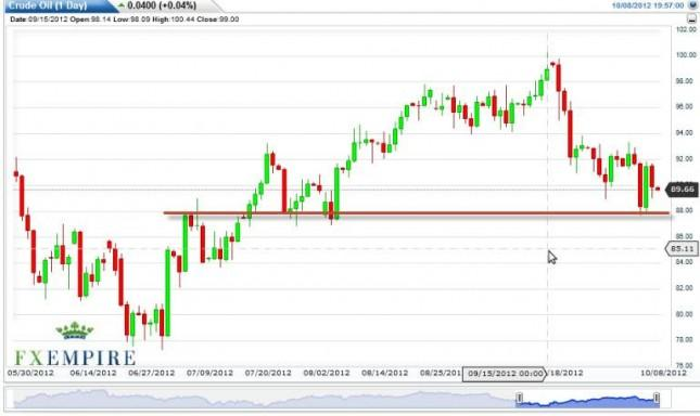 Crude Oil Prices October 9, 2012, Technical