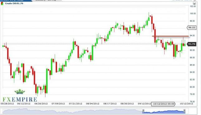 Crude Oil Forecast October 15, 2012, Technical