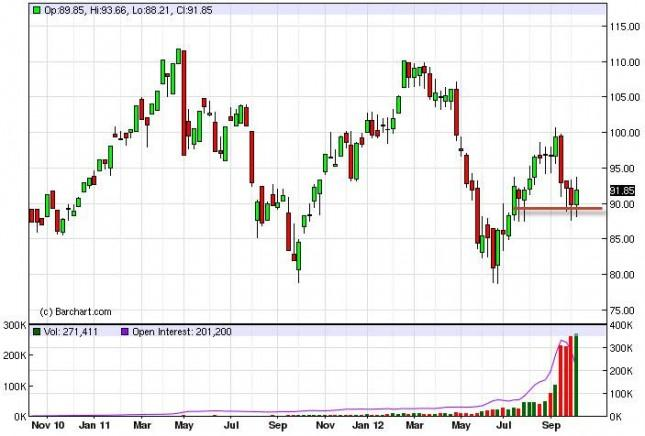 Crude Oil Prices for the week of October 15, 2012, Technical