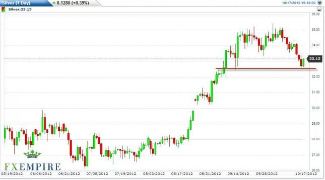 Silver Forecast October 18, 2012, Technical Analysis