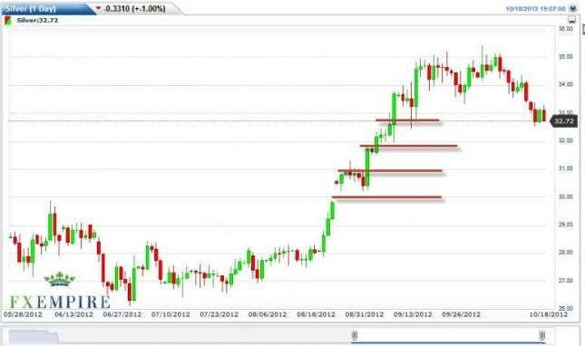 Silver Forecast October 19, 2012, Technical Analysis
