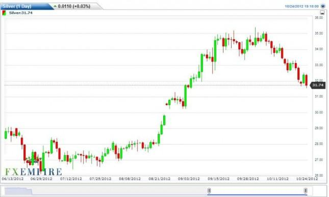 Silver Forecast October 25, 2012, Technical Analysis