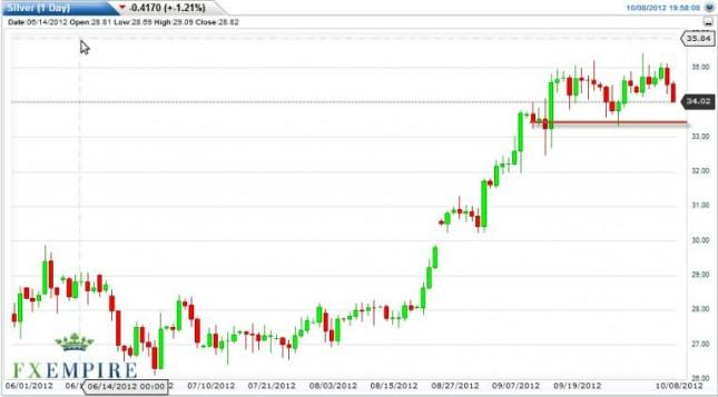 Silver Forecast October 9, 2012, Technical Analysis