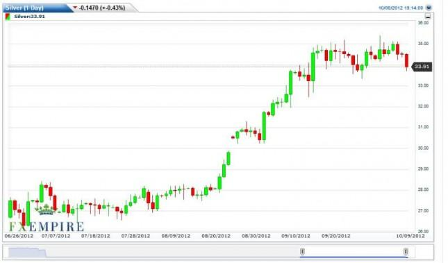 Silver Forecast October 10, 2012, Technical Analysis