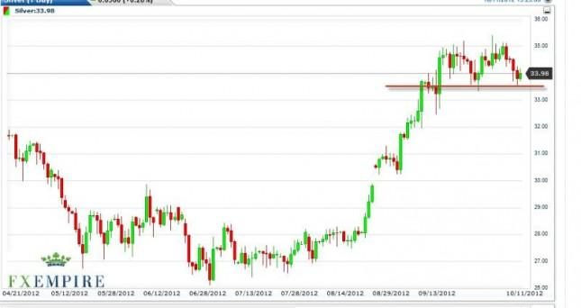 Silver Forecast October 12, 2012, Technical Analysis