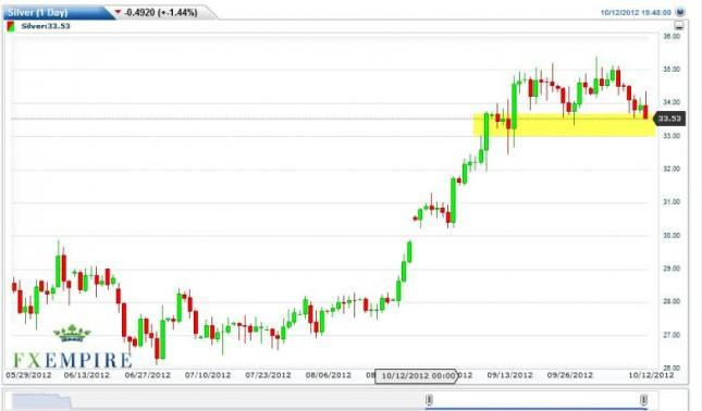 Silver Forecast October 15, 2012, Technical Analysis