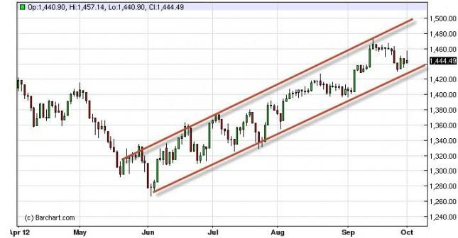 S&P 500 Index Forecast October 2, 2012, Technical Analysis