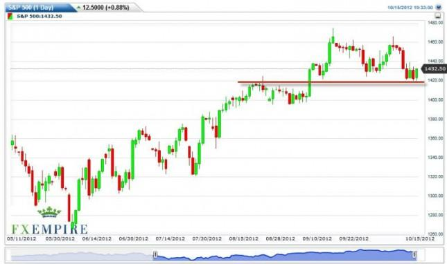 S&P 500 Index Forecast October 16, 2012, Technical Analysis