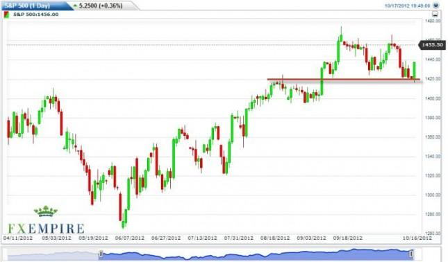 S&P 500 Index Forecast October 18, 2012, Technical Analysis