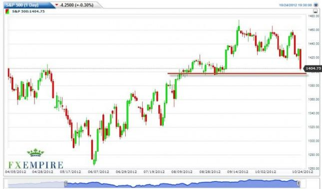 S&P 500 Futures Forecast October 25, 2012, Technical Analysis