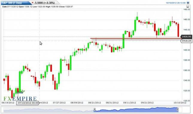 S&P 500 Index Forecast October 11, 2012, Technical Analysis