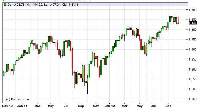 S&P 500 Index forecast for the week of October 22, 2012, Technical Analysis