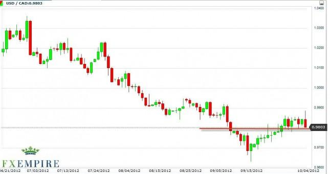 USD/CAD Forecast October 5, 2012, Technical Analysis