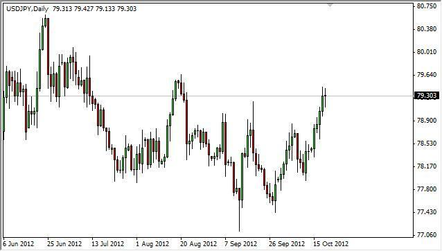 USD/JPY Forecast October 22, 2012, Technical Analysis
