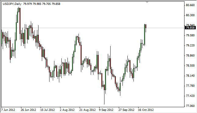 USD/JPY Forecast October 24, 2012, Technical Analysis