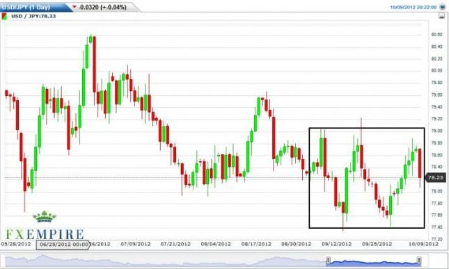 USD/JPY Forecast October 10, 2012, Technical Analysis