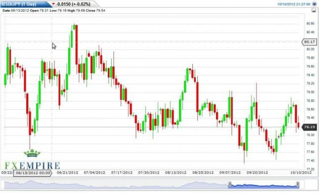 USD/JPY Forecast October 11, 2012, Technical Analysis