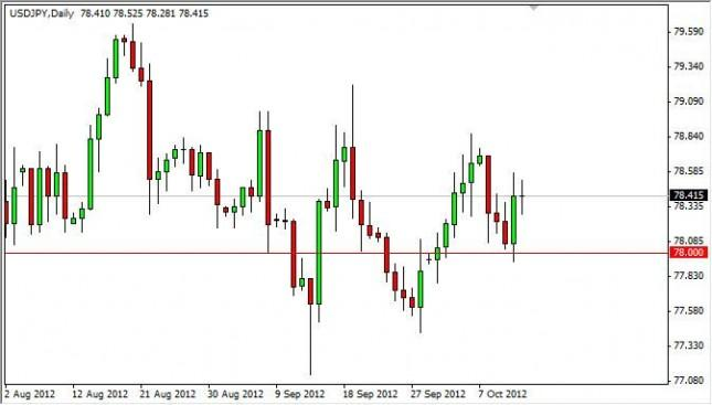 USD/JPY Forecast October 15, 2012, Technical Analysis