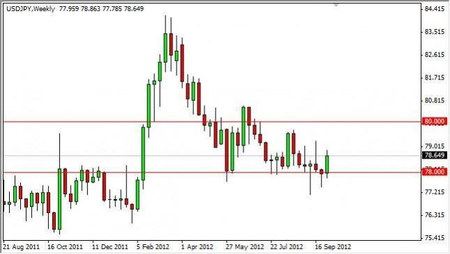 USD/JPY forecast for the week of October 8, 2012, Technical Analysis