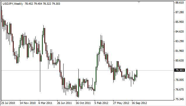 USD/JPY forecast for the week of October 22, 2012, Technical Analysis