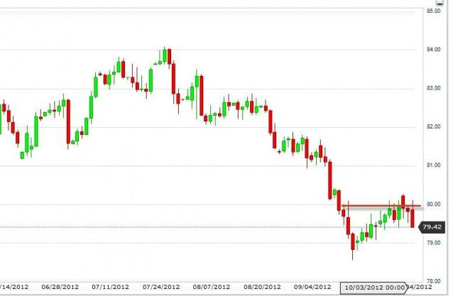 US Dollar Index October 5, 2012, Technical Analysis