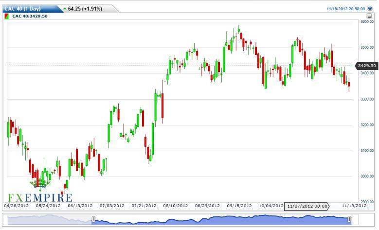 CAC 40 Futures Forecast November 20, 2012, Technical Analysis
