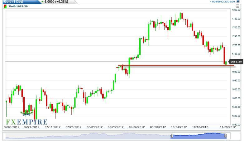 Gold Prices November 6, 2012, Technical Analysis