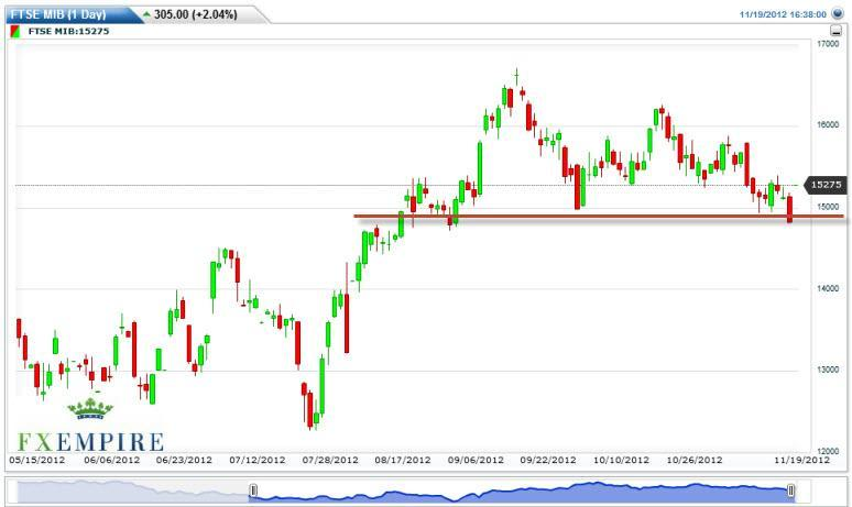 MIB Index Futures Forecast November 20, 2012, Technical Analysis