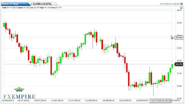 Silver Forecast January 18, 2013, Technical Analysis