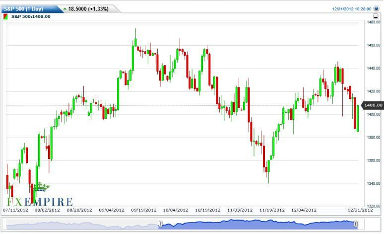 S&P 500 Futures Index Forecast January 2, 2013, Technical Analysis