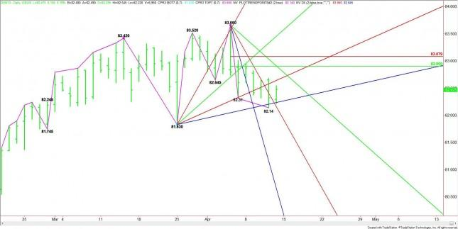 US Dollar Index (DX) Futures Analysis – April 12, 2013