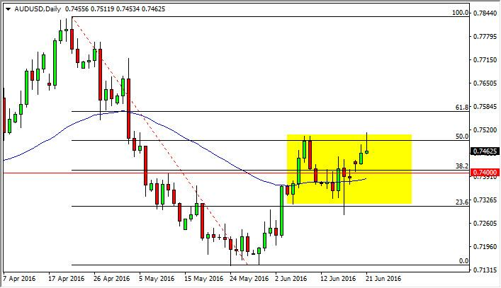 AUD/USD Forecast June 22, 2016, Technical Analysis
