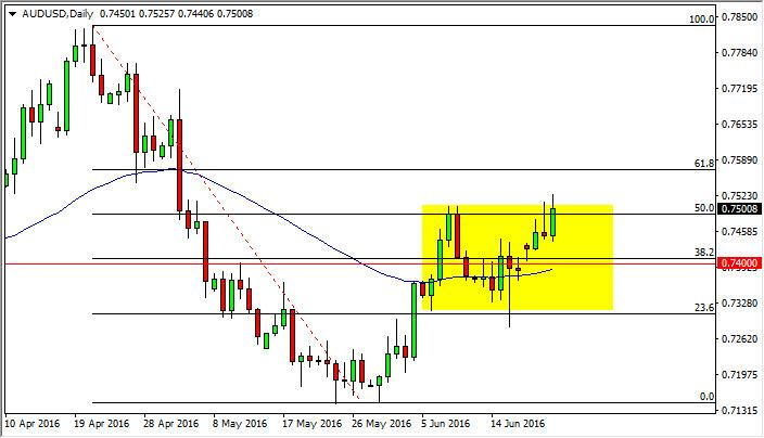 AUD/USD Forecast June 23, 2016, Technical Analysis