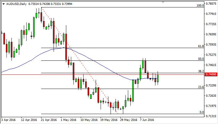 AUD/USD Forecast June 16, 2016, Technical Analysis